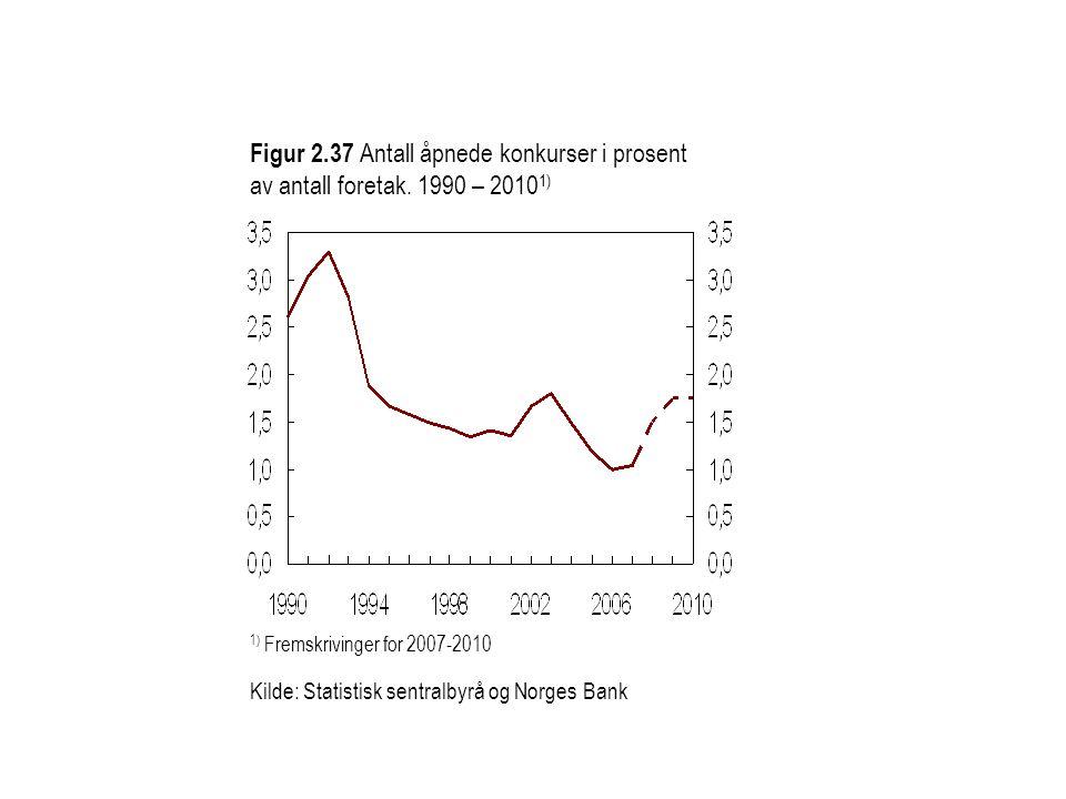 Figur 2.37 Antall åpnede konkurser i prosent av antall foretak. 1990 – 2010 1) 1) Fremskrivinger for 2007-2010 Kilde: Statistisk sentralbyrå og Norges