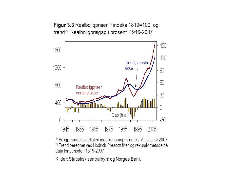 Figur 3.3 Realboligpriser, 1) indeks 1819=100, og trend 2). Realboligprisgap i prosent. 1946-2007 Kilder: Statistisk sentralbyrå og Norges Bank Realbo