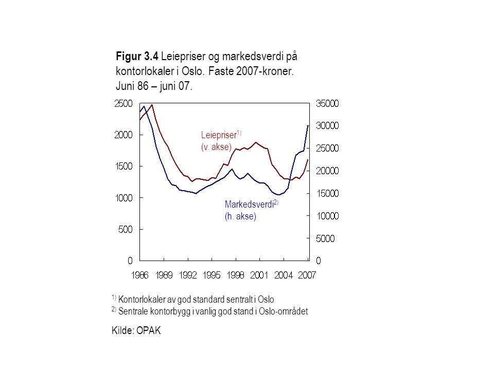 Figur 3.4 Leiepriser og markedsverdi på kontorlokaler i Oslo. Faste 2007-kroner. Juni 86 – juni 07. 1) Kontorlokaler av god standard sentralt i Oslo 2
