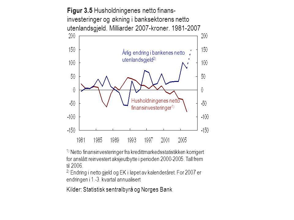 Figur 3.5 Husholdningenes netto finans- investeringer og økning i banksektorens netto utenlandsgjeld. Milliarder 2007-kroner. 1981-2007 1) Netto finan