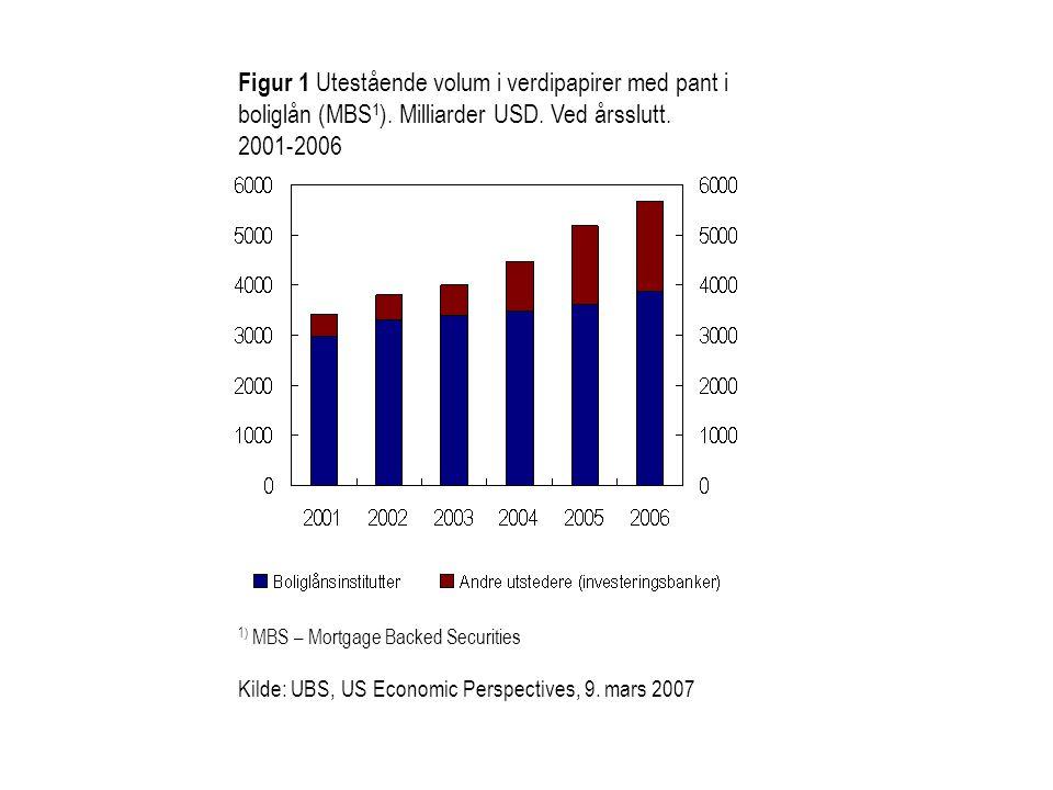 Figur 1 Utestående volum i verdipapirer med pant i boliglån (MBS 1 ). Milliarder USD. Ved årsslutt. 2001-2006 1) MBS – Mortgage Backed Securities Kild