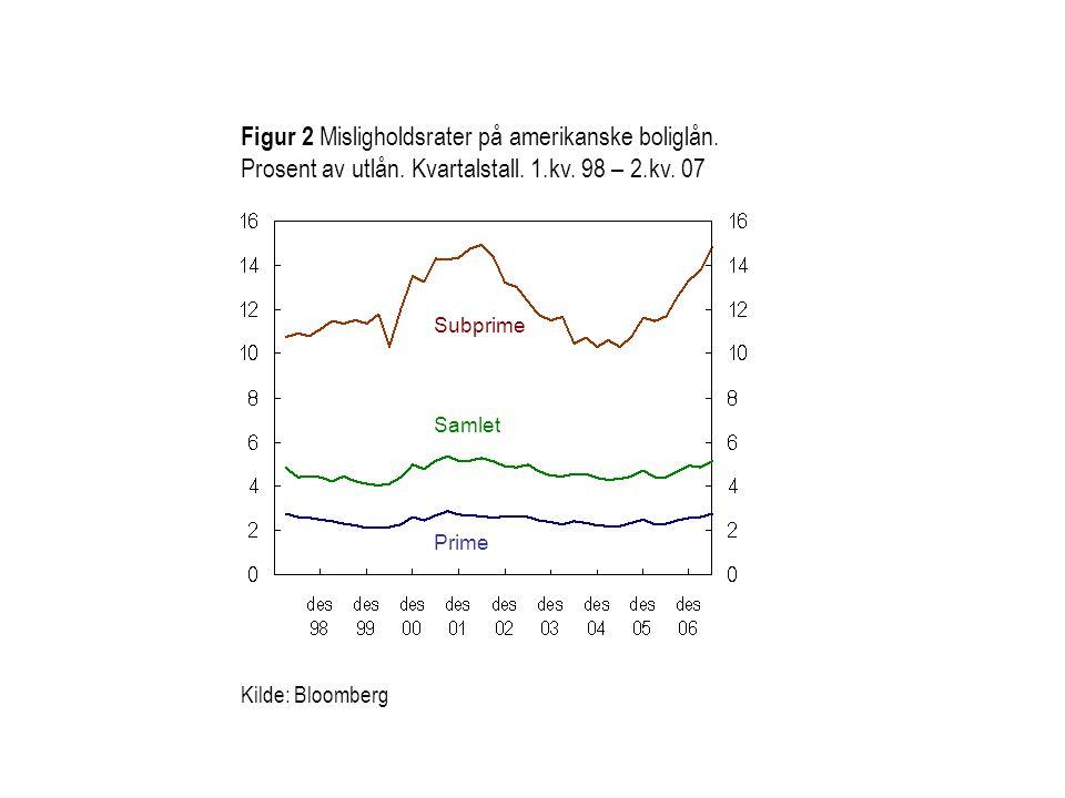 Kilde: Bloomberg Prime Subprime Figur 2 Misligholdsrater på amerikanske boliglån. Prosent av utlån. Kvartalstall. 1.kv. 98 – 2.kv. 07 Samlet