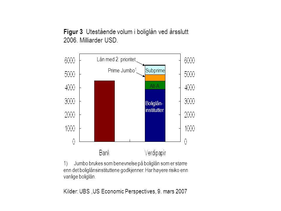 Boliglån- institutter Alt-A Prime Jumbo 1 Subprime Lån med 2. prioritet Figur 3 Utestående volum i boliglån ved årsslutt 2006. Milliarder USD. 1)Jumbo