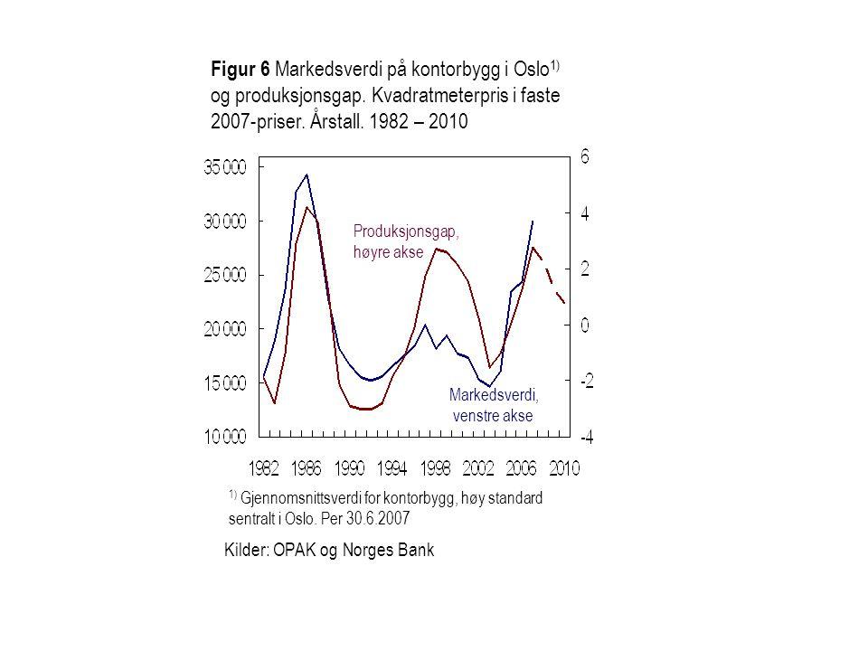 Figur 6 Fremskriving av kapitaldekning i prosent for de fem største norske bankene.