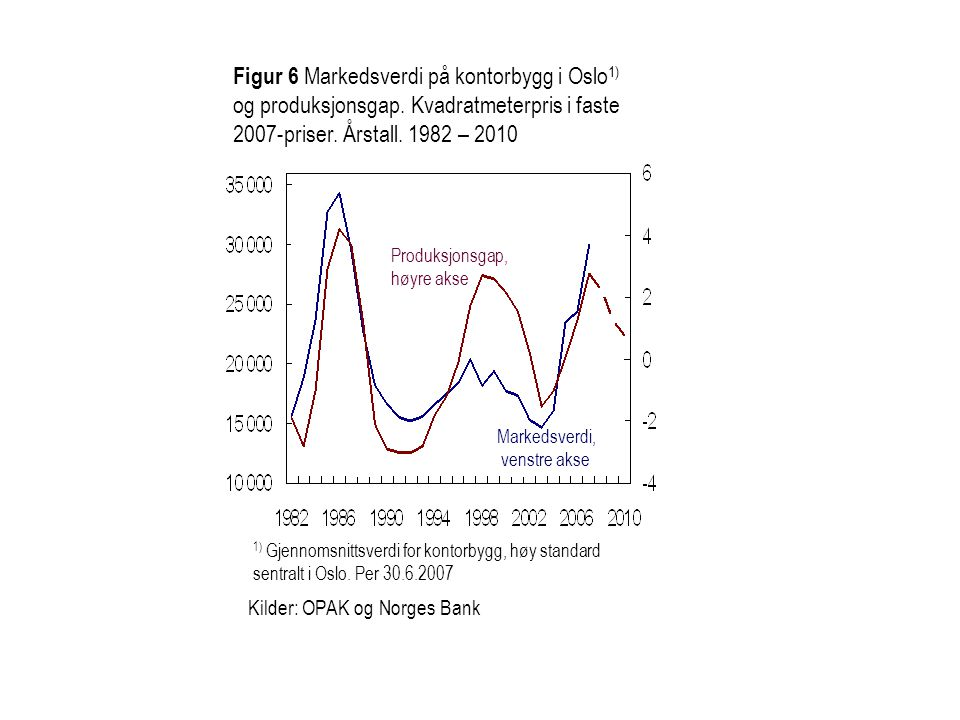 Figur 2.2 Tolvmånedersvekst i boligpriser 1) og igangsetting av boliger i USA.
