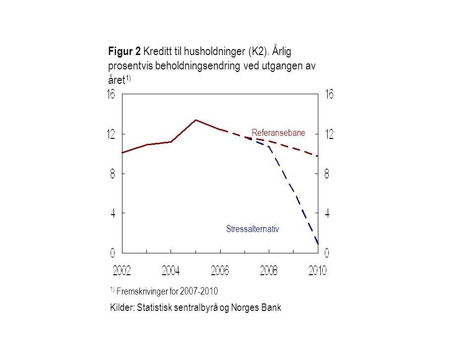 1) Fremskrivinger for 2007-2010 Kilder: Statistisk sentralbyrå og Norges Bank Referansebane Stressalternativ Figur 2 Kreditt til husholdninger (K2). Å