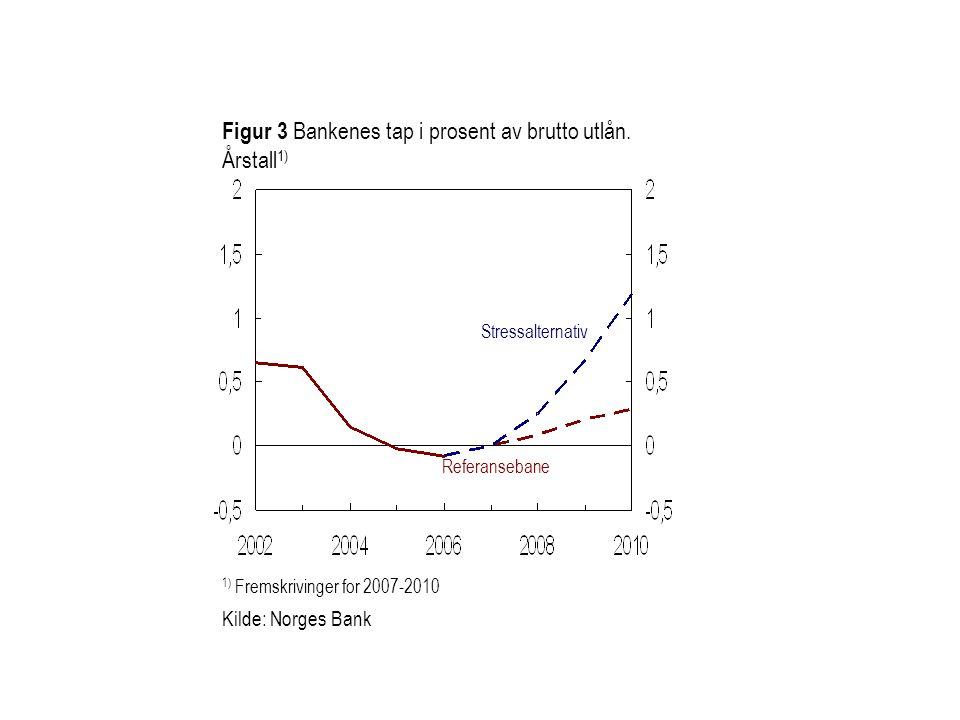 Figur 3 Bankenes tap i prosent av brutto utlån. Årstall 1) 1) Fremskrivinger for 2007-2010 Kilde: Norges Bank Referansebane Stressalternativ