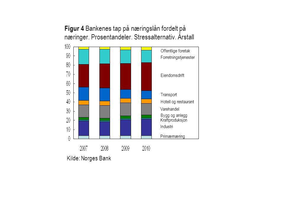 Figur 4 Bankenes tap på næringslån fordelt på næringer. Prosentandeler. Stressalternativ. Årstall Kilde: Norges Bank Primærnæring Industri Kraftproduk