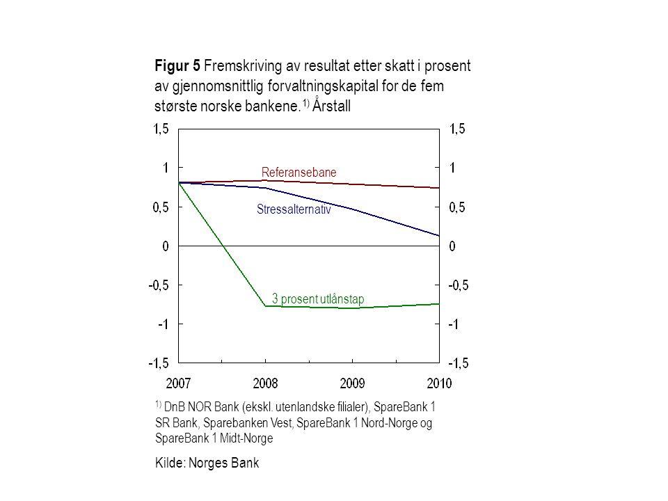 Figur 5 Fremskriving av resultat etter skatt i prosent av gjennomsnittlig forvaltningskapital for de fem største norske bankene. 1) Årstall 1) DnB NOR
