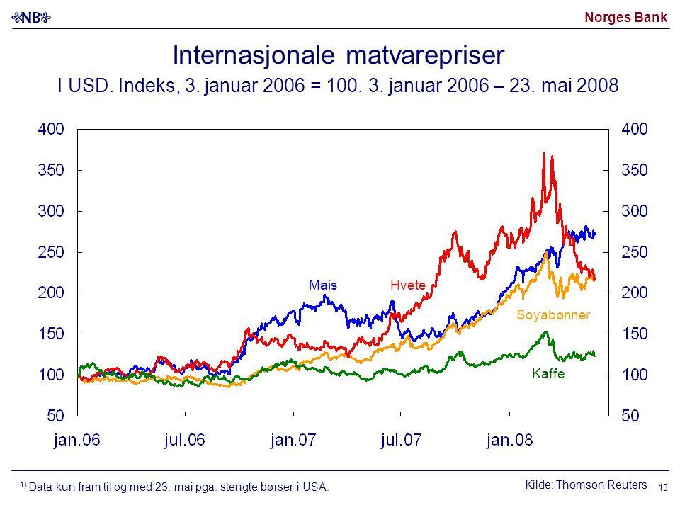 Norges Bank 13 Internasjonale matvarepriser I USD.