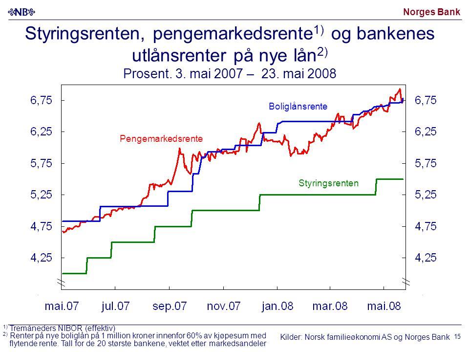 Norges Bank 15 Boliglånsrente Pengemarkedsrente Styringsrenten, pengemarkedsrente 1) og bankenes utlånsrenter på nye lån 2) Prosent.