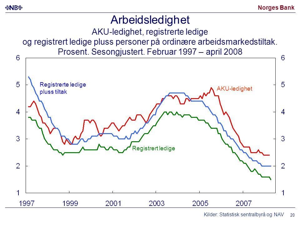 Norges Bank 20 Arbeidsledighet AKU-ledighet, registrerte ledige og registrert ledige pluss personer på ordinære arbeidsmarkedstiltak.