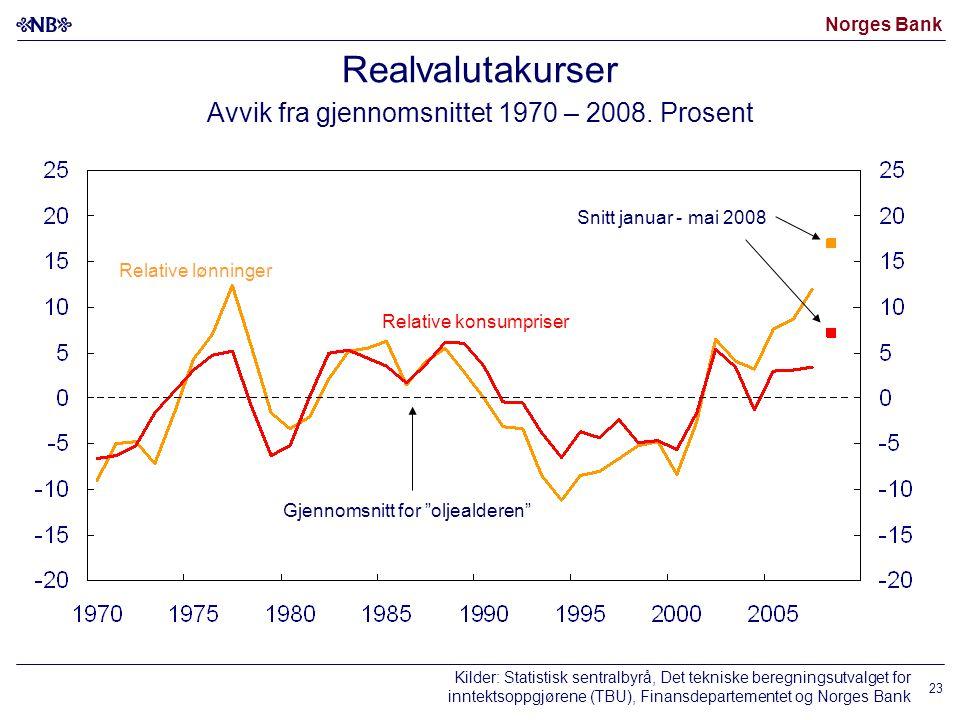 Norges Bank 23 Realvalutakurser Avvik fra gjennomsnittet 1970 – 2008.