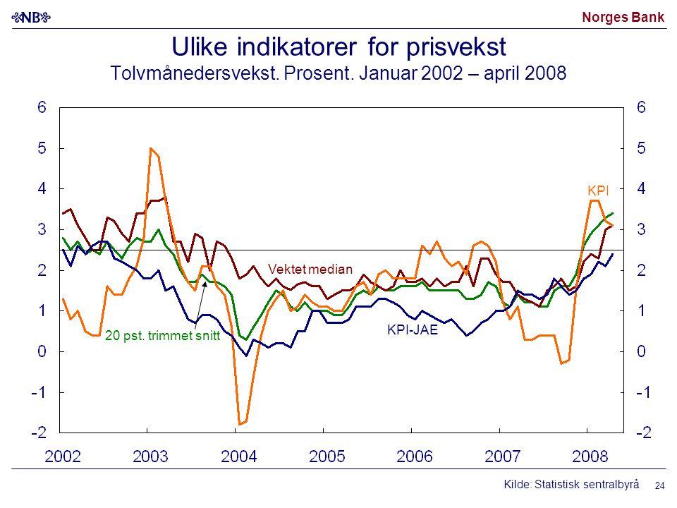 Norges Bank 24 Ulike indikatorer for prisvekst Tolvmånedersvekst.