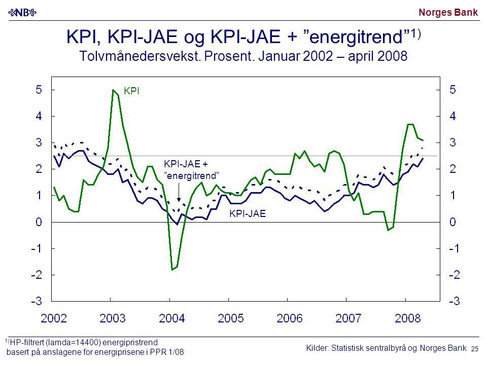 Norges Bank 25 KPI, KPI-JAE og KPI-JAE + energitrend 1) Tolvmånedersvekst.