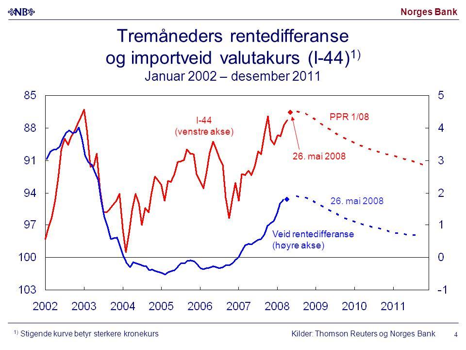 Norges Bank 4 Kilder: Thomson Reuters og Norges Bank I-44 (venstre akse) Veid rentedifferanse (høyre akse) 26.