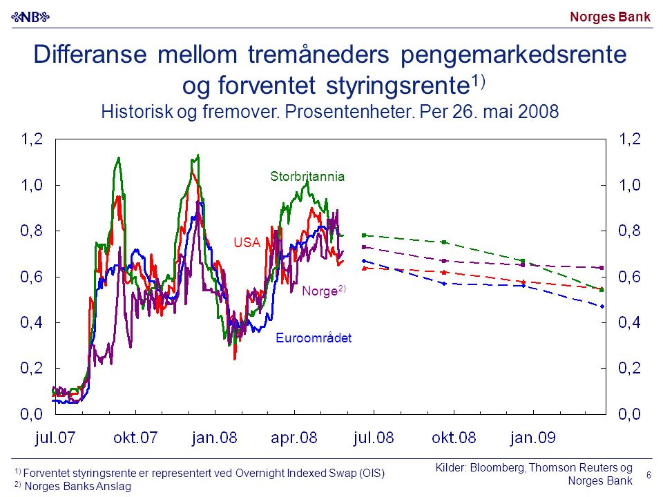 Norges Bank 6 Differanse mellom tremåneders pengemarkedsrente og forventet styringsrente 1) Historisk og fremover.