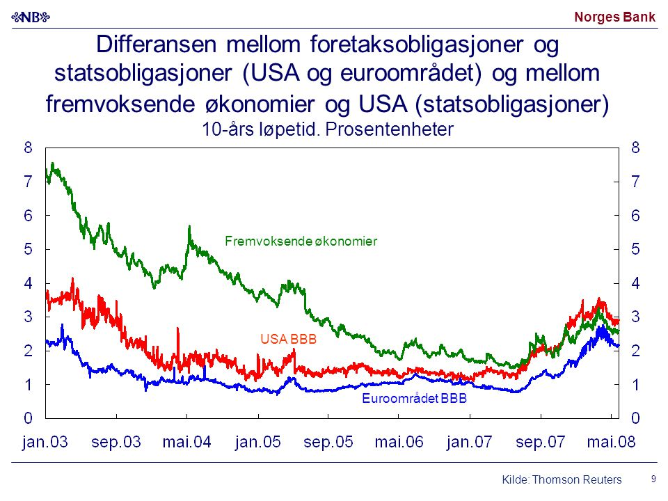 Norges Bank 9 Differansen mellom foretaksobligasjoner og statsobligasjoner (USA og euroområdet) og mellom fremvoksende økonomier og USA (statsobligasjoner) 10-års løpetid.