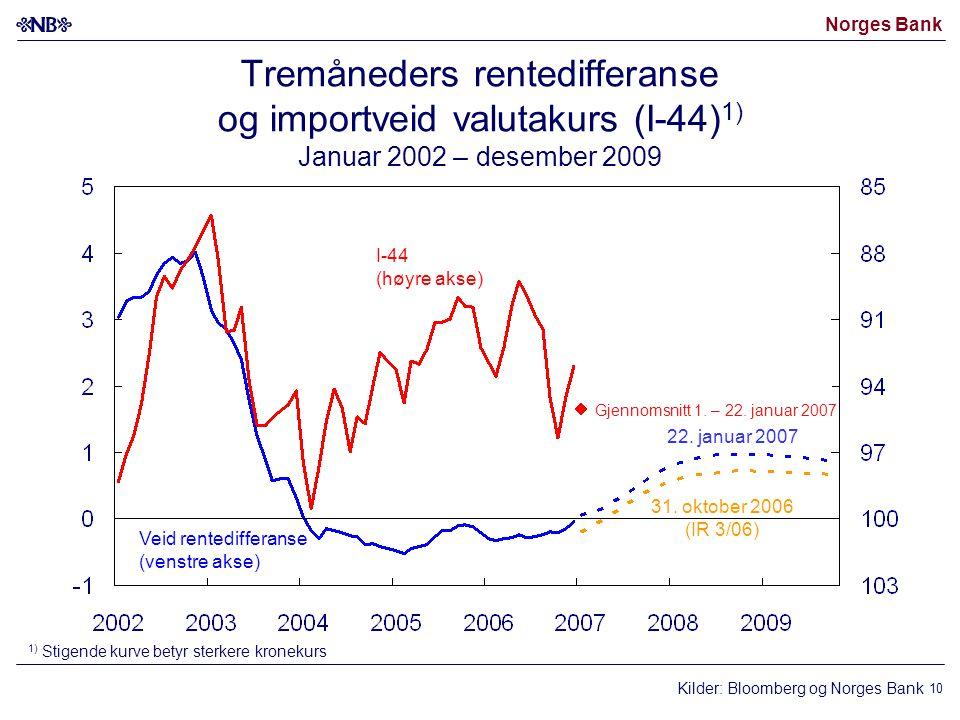 Norges Bank 10 Kilder: Bloomberg og Norges Bank I-44 (høyre akse) Veid rentedifferanse (venstre akse) 31. oktober 2006 (IR 3/06) 22. januar 2007 1) St
