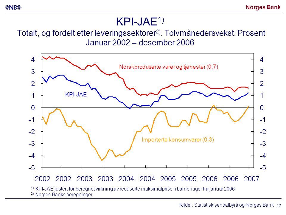 Norges Bank 12 KPI-JAE 1) Totalt, og fordelt etter leveringssektorer 2).