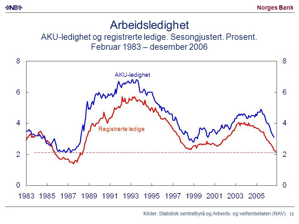 Norges Bank 13 Arbeidsledighet AKU-ledighet og registrerte ledige. Sesongjustert. Prosent. Februar 1983 – desember 2006 Kilder: Statistisk sentralbyrå
