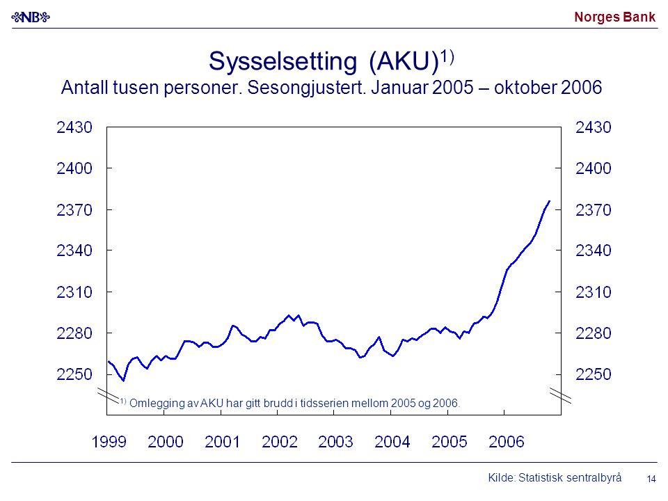 Norges Bank 14 Kilde: Statistisk sentralbyrå Sysselsetting (AKU) 1) Antall tusen personer. Sesongjustert. Januar 2005 – oktober 2006 1) Omlegging av A