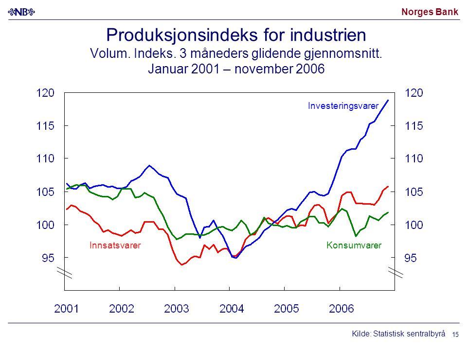 Norges Bank 15 Produksjonsindeks for industrien Volum. Indeks. 3 måneders glidende gjennomsnitt. Januar 2001 – november 2006 KonsumvarerInnsatsvarer I