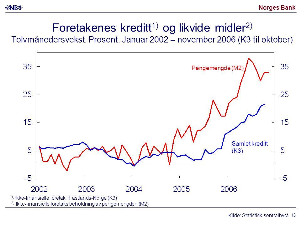 Norges Bank 16 Foretakenes kreditt 1) og likvide midler 2) Tolvmånedersvekst.