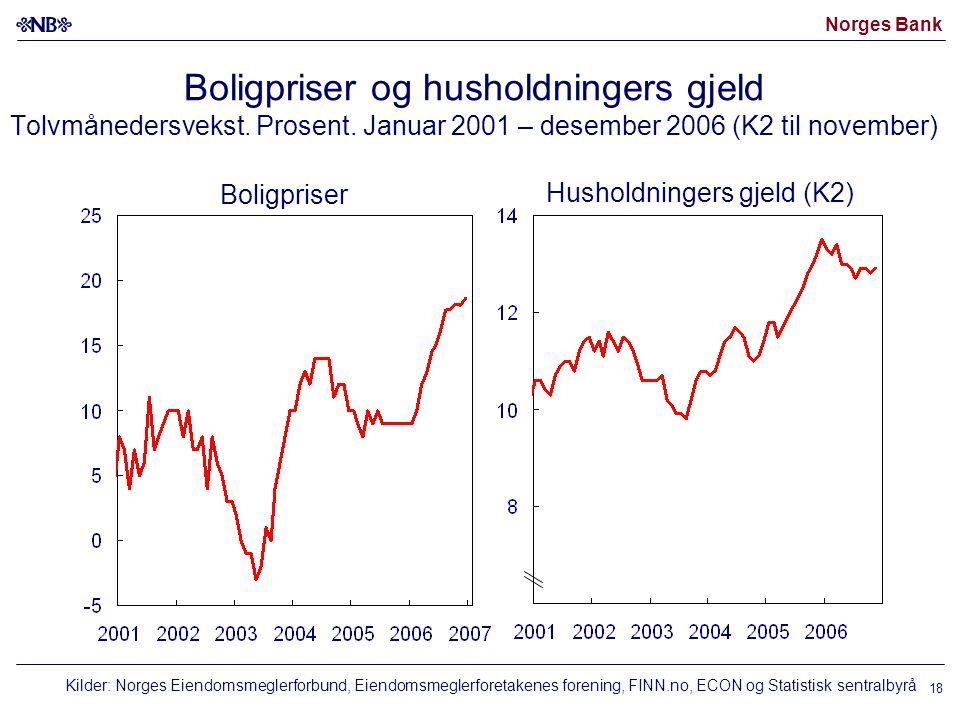 Norges Bank 18 Boligpriser og husholdningers gjeld Tolvmånedersvekst. Prosent. Januar 2001 – desember 2006 (K2 til november) Boligpriser Husholdninger