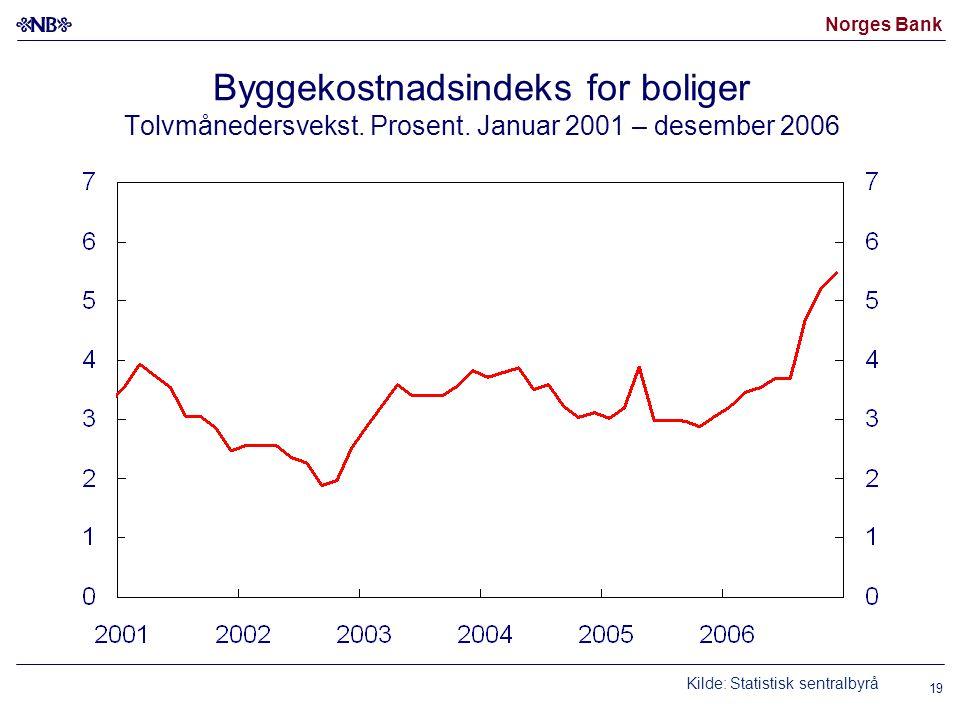 Norges Bank 19 Byggekostnadsindeks for boliger Tolvmånedersvekst.
