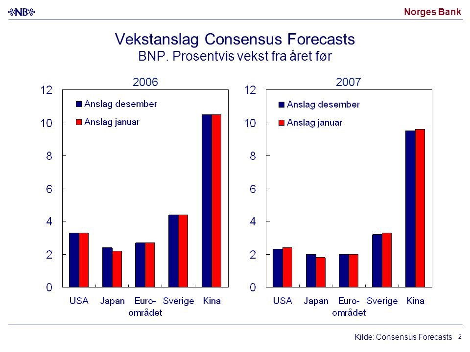 Norges Bank 2 Vekstanslag Consensus Forecasts BNP.