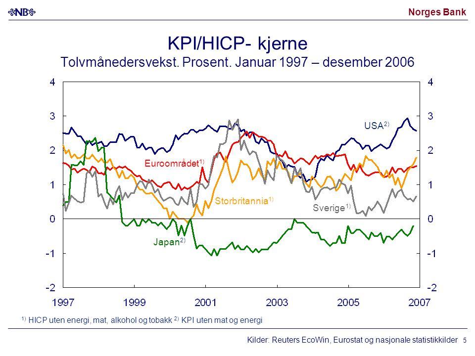 Norges Bank 5 KPI/HICP- kjerne Tolvmånedersvekst. Prosent. Januar 1997 – desember 2006 Kilder: Reuters EcoWin, Eurostat og nasjonale statistikkilder S