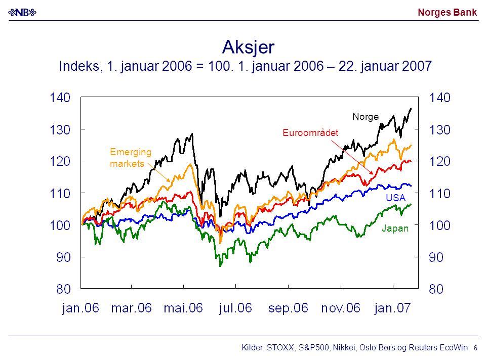 Norges Bank 6 Aksjer Indeks, 1. januar 2006 = 100.
