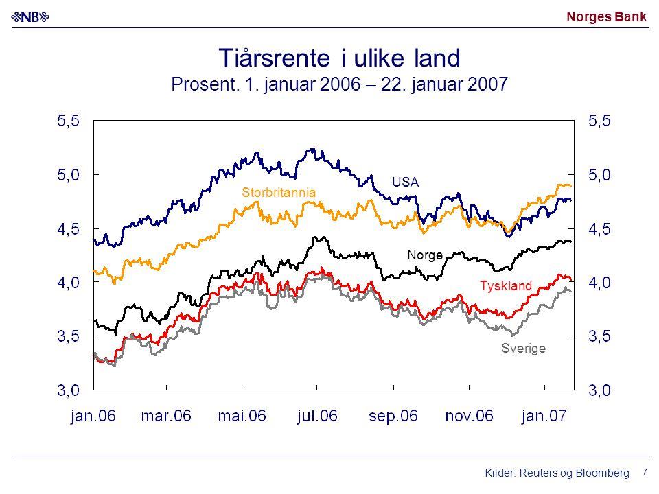 Norges Bank 7 Tiårsrente i ulike land Prosent. 1. januar 2006 – 22. januar 2007 Norge USA Tyskland Sverige Storbritannia Kilder: Reuters og Bloomberg