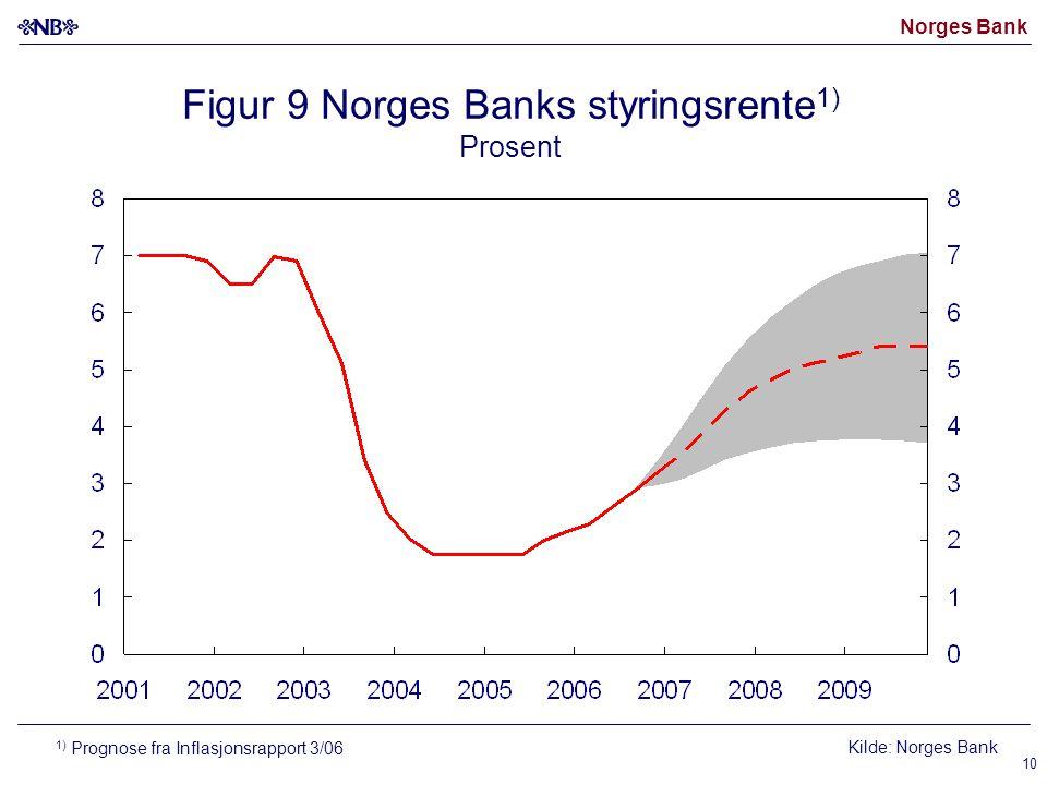 Norges Bank 10 Figur 9 Norges Banks styringsrente 1) Prosent Kilde: Norges Bank 1) Prognose fra Inflasjonsrapport 3/06