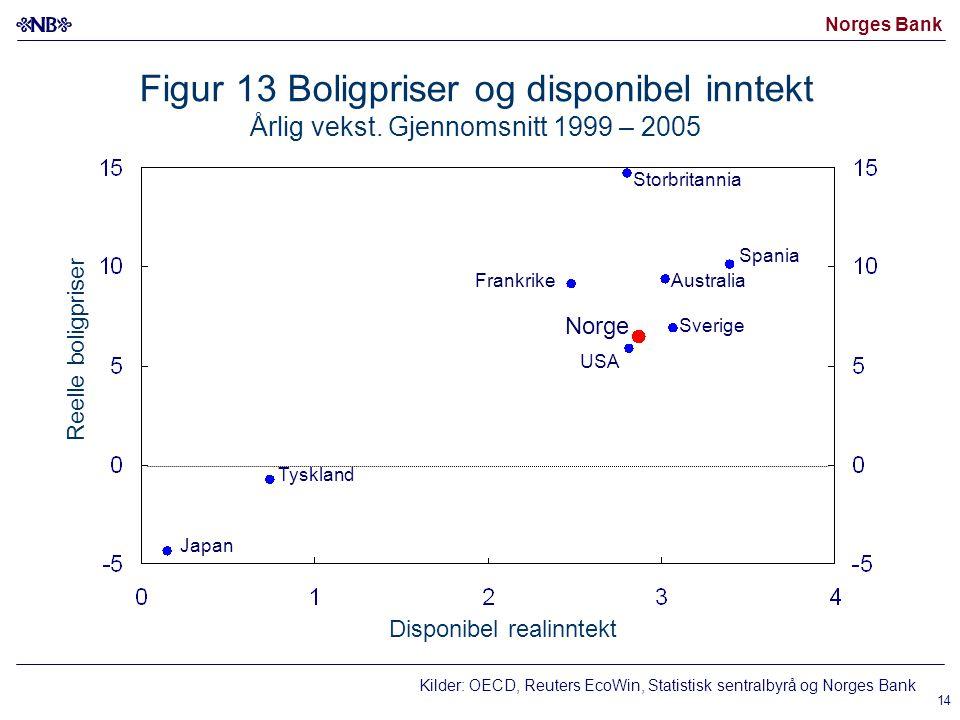 Norges Bank 14 Figur 13 Boligpriser og disponibel inntekt Årlig vekst.