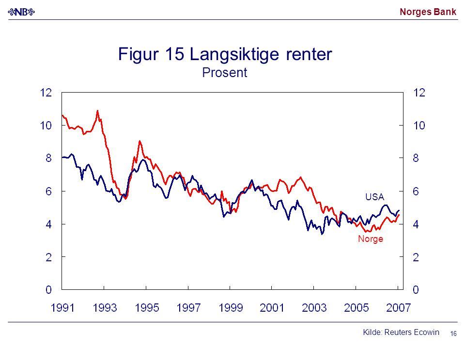 Norges Bank 16 Figur 15 Langsiktige renter Prosent Kilde: Reuters Ecowin USA Norge