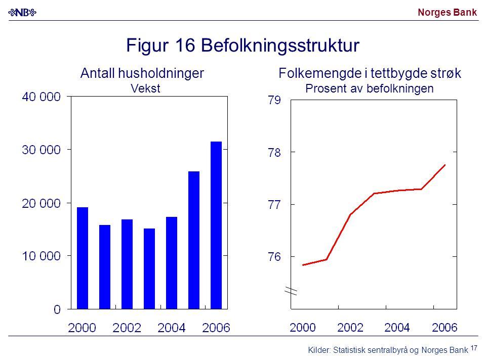 Norges Bank 17 Figur 16 Befolkningsstruktur Kilder: Statistisk sentralbyrå og Norges Bank Antall husholdninger Vekst Folkemengde i tettbygde strøk Prosent av befolkningen