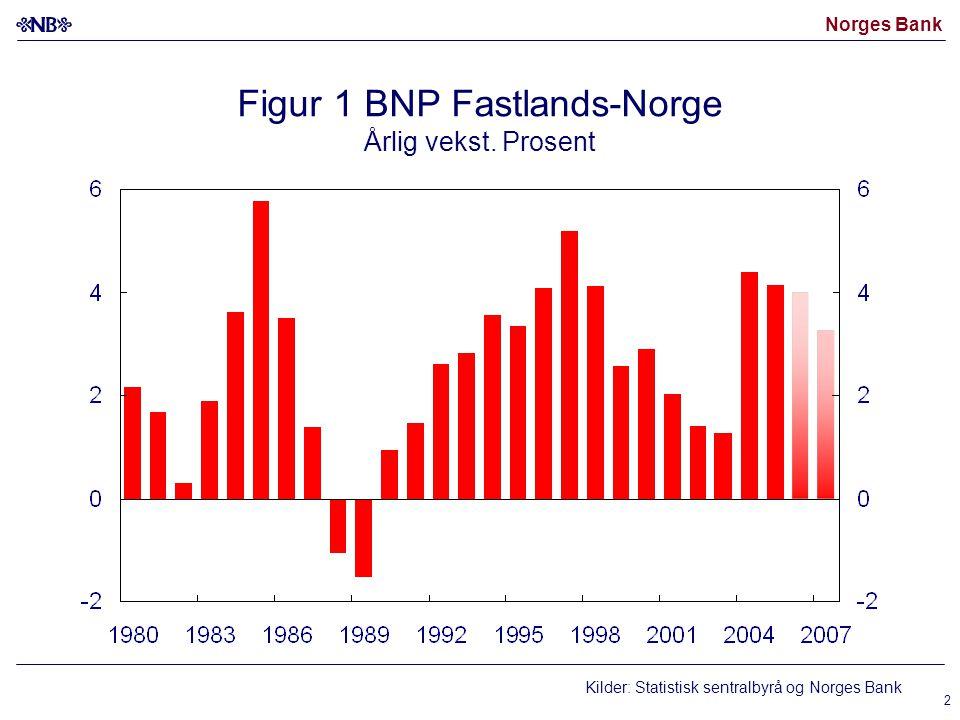 Norges Bank 13 Figur 12 Samlet økning i reelle boligpriser Ved utgangen av 2005.