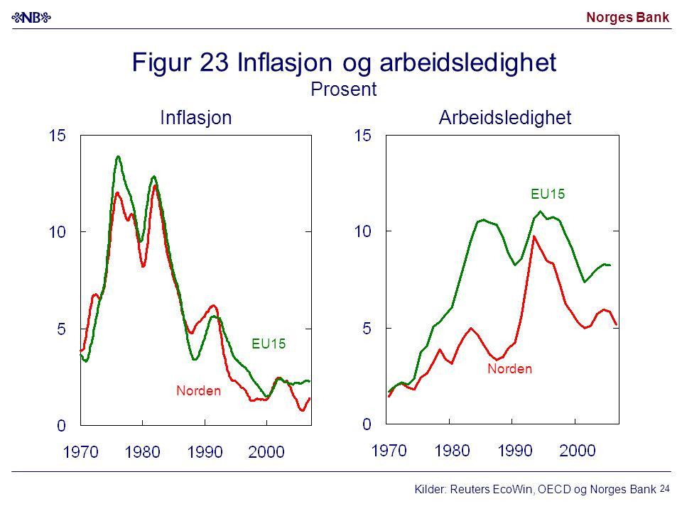 Norges Bank 24 Figur 23 Inflasjon og arbeidsledighet Prosent Norden EU15 Norden EU15 InflasjonArbeidsledighet Kilder: Reuters EcoWin, OECD og Norges Bank