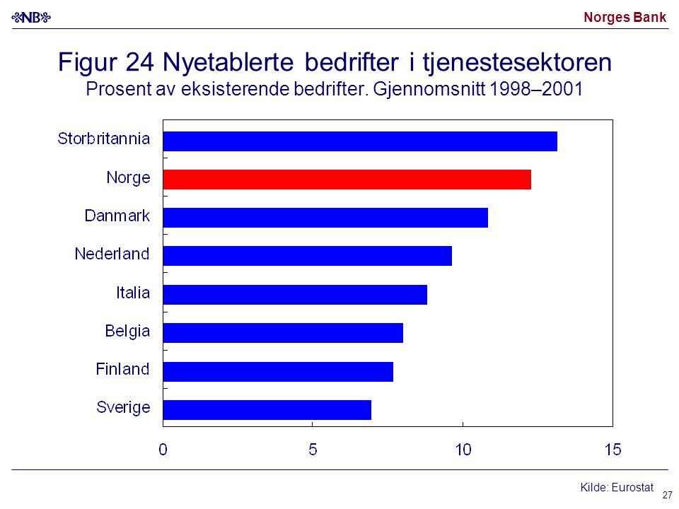 Norges Bank 27 Figur 24 Nyetablerte bedrifter i tjenestesektoren Prosent av eksisterende bedrifter.
