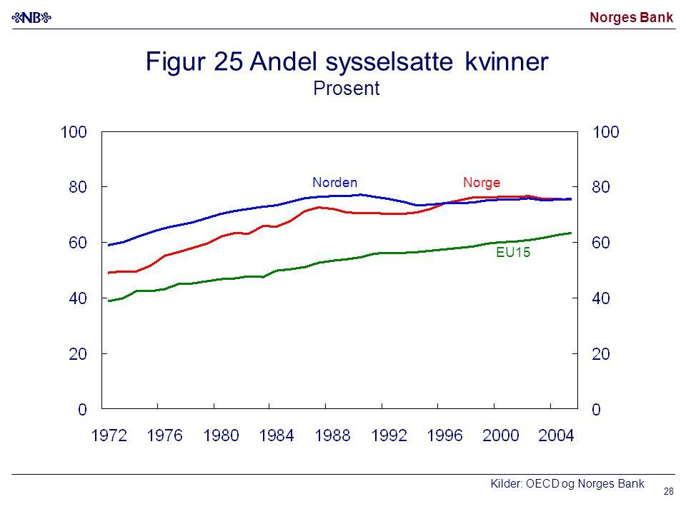 Norges Bank 28 Norge EU15 Kilder: OECD og Norges Bank Figur 25 Andel sysselsatte kvinner Prosent Norden