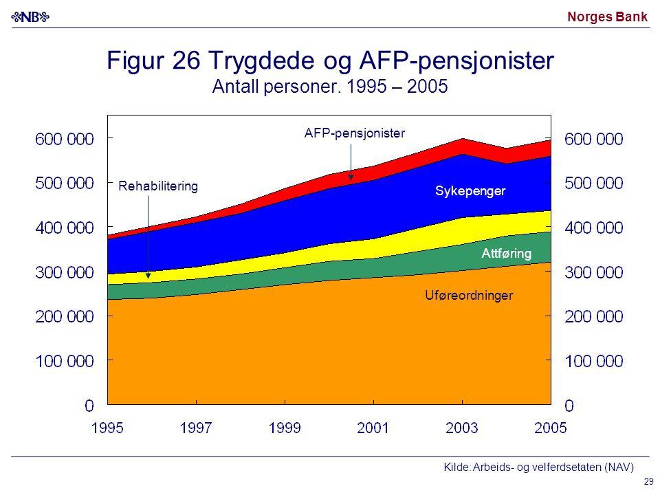 Norges Bank 29 Figur 26 Trygdede og AFP-pensjonister Antall personer.