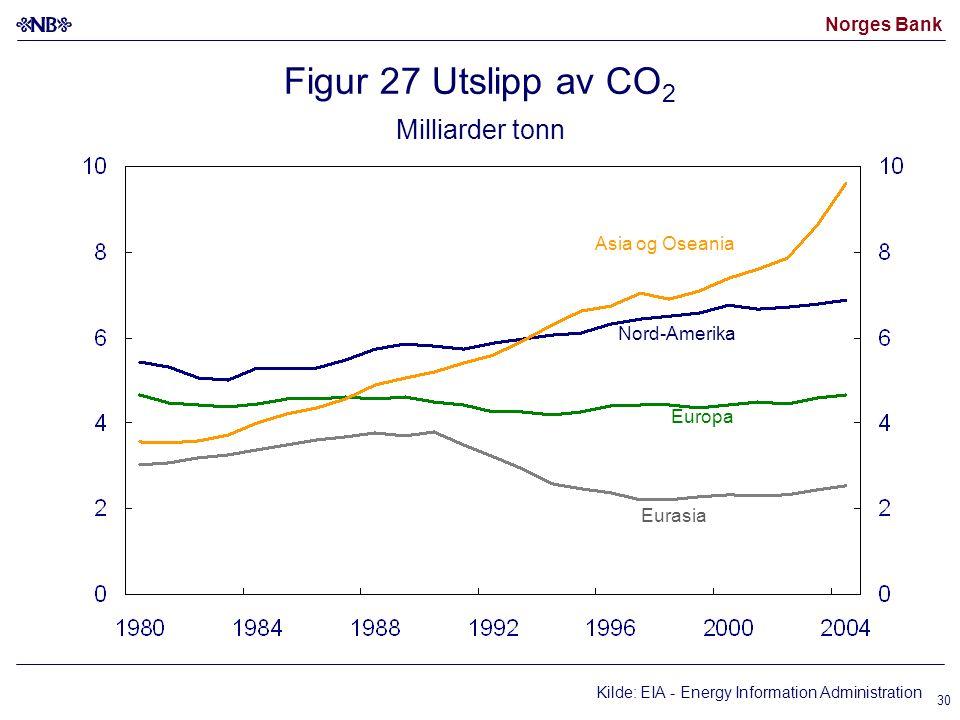 Norges Bank 30 Figur 27 Utslipp av CO 2 Milliarder tonn Nord-Amerika Eurasia Asia og Oseania Europa Kilde: EIA - Energy Information Administration