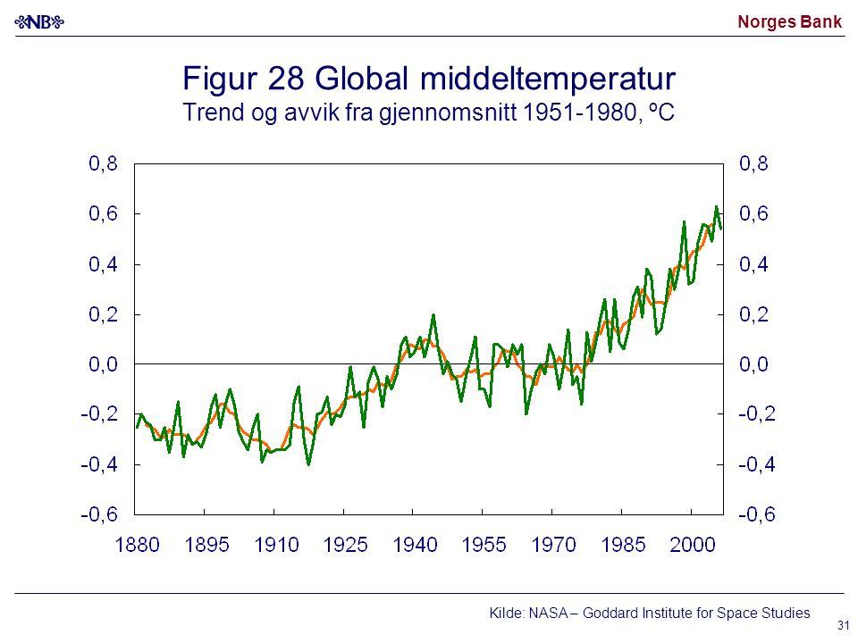 Norges Bank 31 Figur 28 Global middeltemperatur Trend og avvik fra gjennomsnitt 1951-1980, ºC Kilde: NASA – Goddard Institute for Space Studies