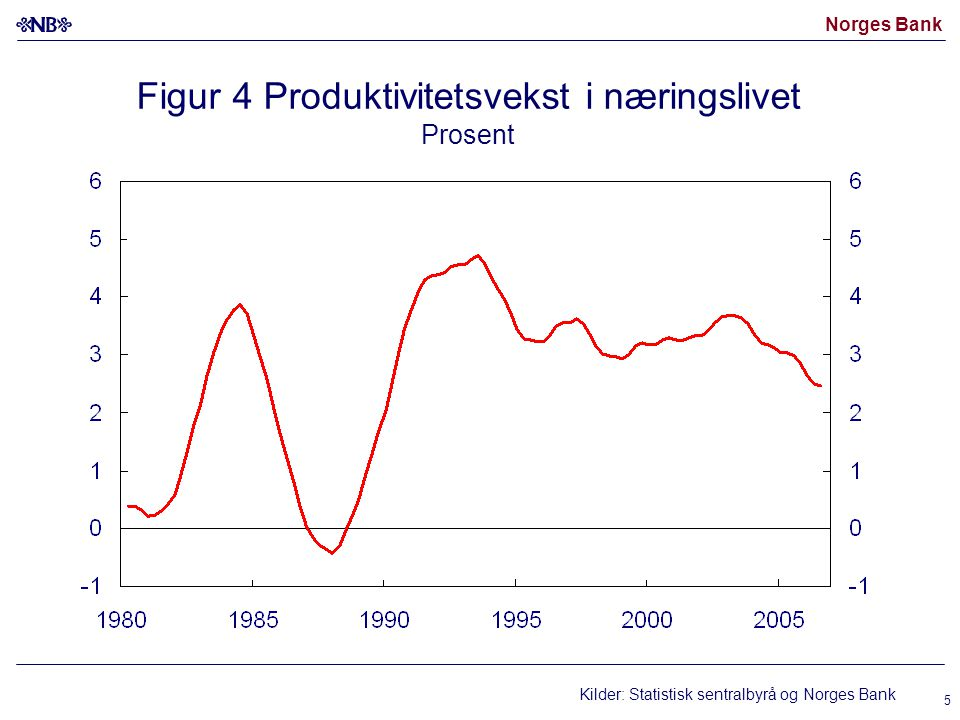 Norges Bank 5 Figur 4 Produktivitetsvekst i næringslivet Prosent Kilder: Statistisk sentralbyrå og Norges Bank