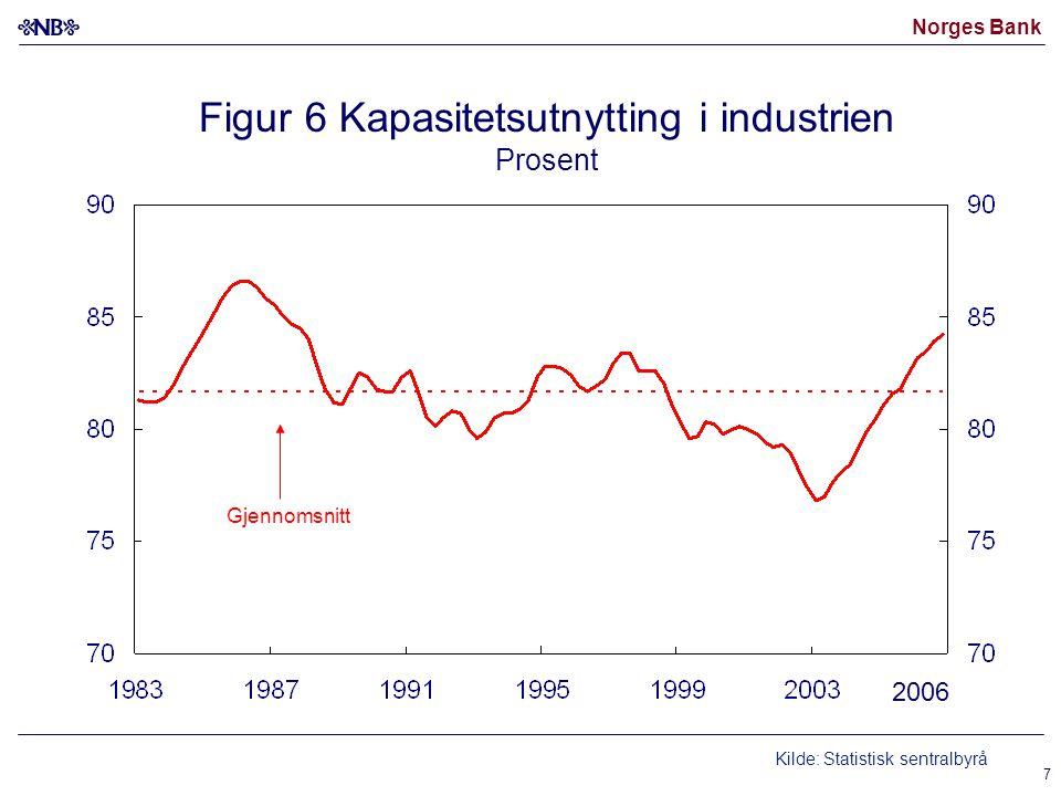 Norges Bank 7 Figur 6 Kapasitetsutnytting i industrien Prosent Kilde: Statistisk sentralbyrå Gjennomsnitt 2006