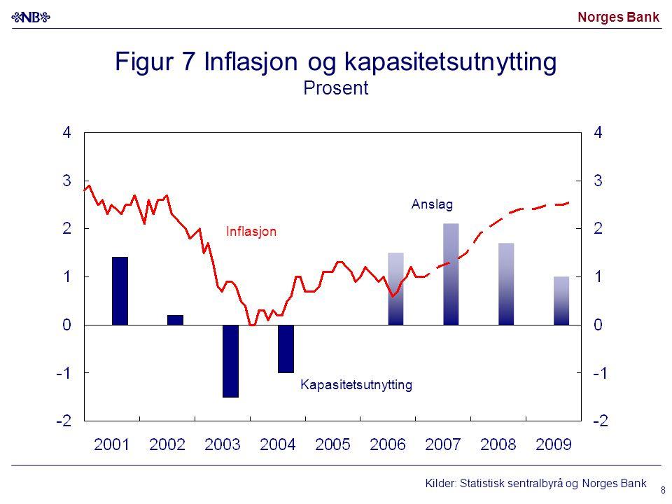 Norges Bank 8 Figur 7 Inflasjon og kapasitetsutnytting Prosent Inflasjon Kapasitetsutnytting Anslag Kilder: Statistisk sentralbyrå og Norges Bank