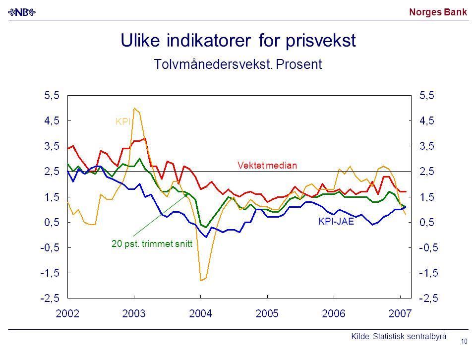 Norges Bank 10 Ulike indikatorer for prisvekst Tolvmånedersvekst. Prosent Kilde: Statistisk sentralbyrå Vektet median KPI-JAE 20 pst. trimmet snitt KP