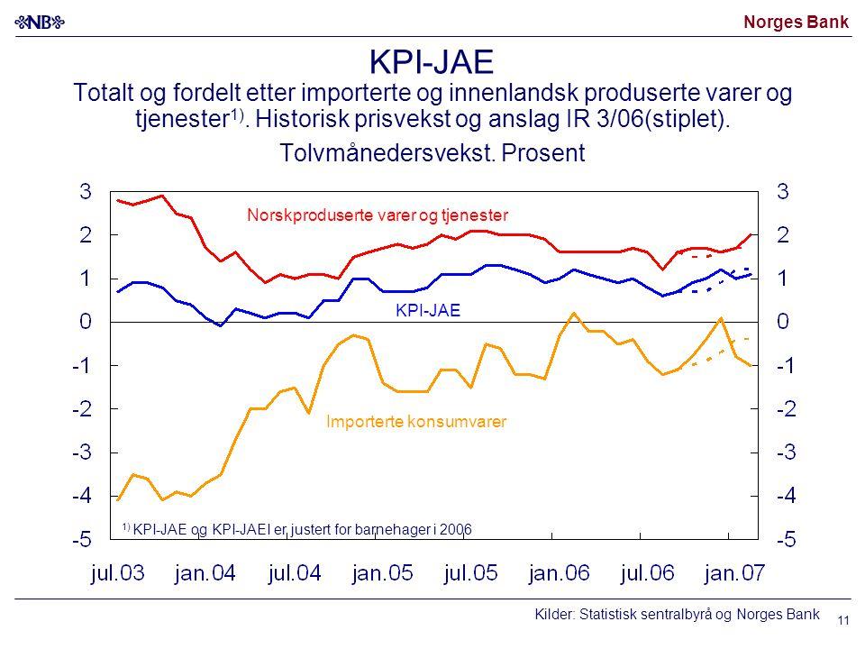 Norges Bank 11 KPI-JAE Totalt og fordelt etter importerte og innenlandsk produserte varer og tjenester 1). Historisk prisvekst og anslag IR 3/06(stipl